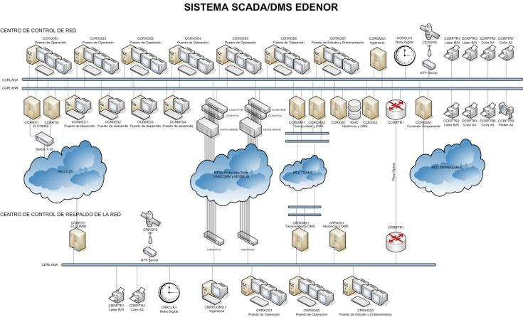 Smart Operations SCADA Gestión en