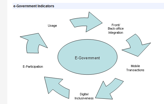 UN eparticipacion Index E-Information Government provides a clear and explicit written eparticipation policy or mission E- mail alerts for e-participation purposes RSS used to update and involve