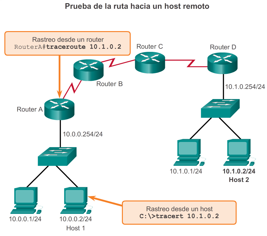 Tracert Interpretación