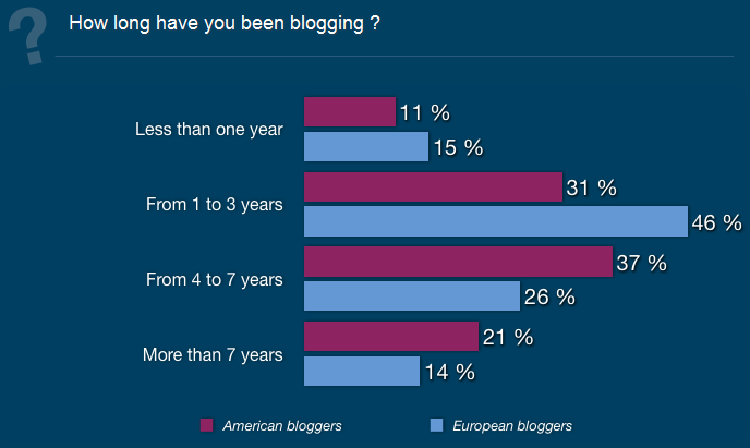 BlogWorld & New Media Expo (2012): The Blogging Secrets of 5,000 Influencers Around