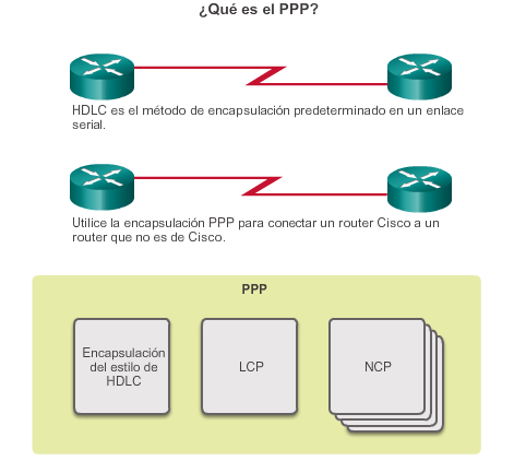 Capítulo 3: Point-to-Point Connections (Conexiones PSTN) 3.2.1.