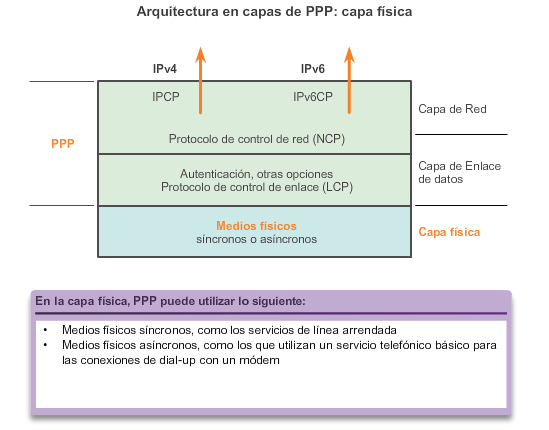 Capítulo 3: Point-to-Point Connections (Conexiones PSTN) 3.2.