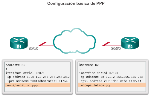 Capítulo 3: Point-to-Point Connections (Conexiones PSTN) 3.3.1.
