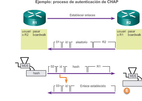 Capítulo 3: Point-to-Point Connections (Conexiones PSTN) 3.3.2.