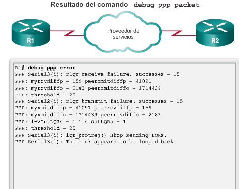 Capítulo 3: Point-to-Point Connections (Conexiones PSTN) 3.4.1.