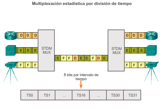 Capítulo 3: Point-to-Point Connections (Conexiones PSTN) 3.1.