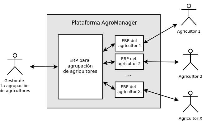 @agrmanager www.agromanager.es info@agromanager.es Ilustración 12.