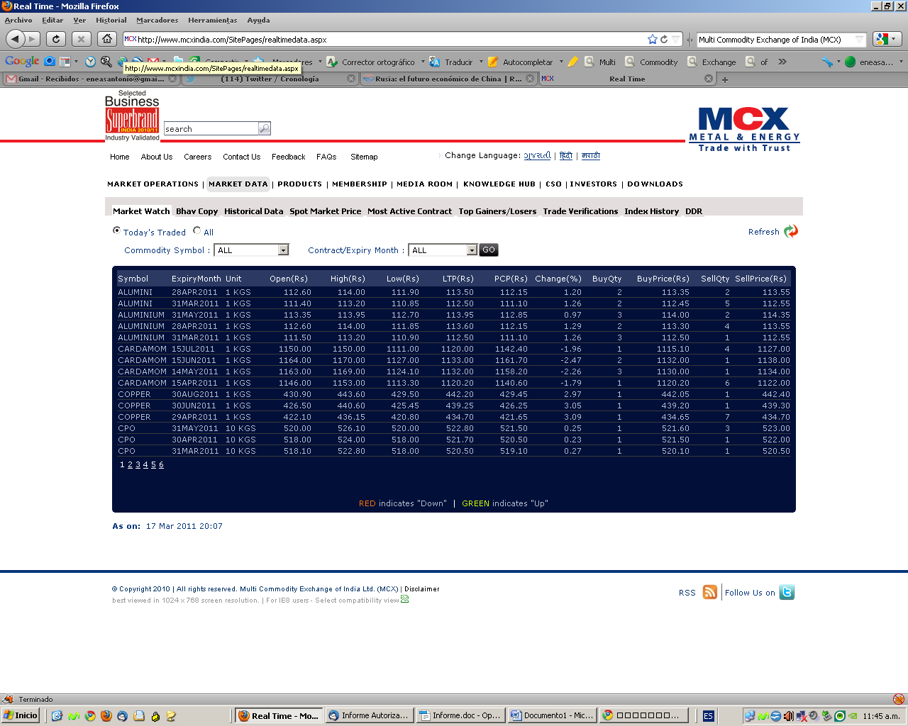 Multi Commodity Exchange of India Desde su creación en 2003 a esta parte, el Multi Commodity Exchange of India (MCX) acaparó el 80% del market