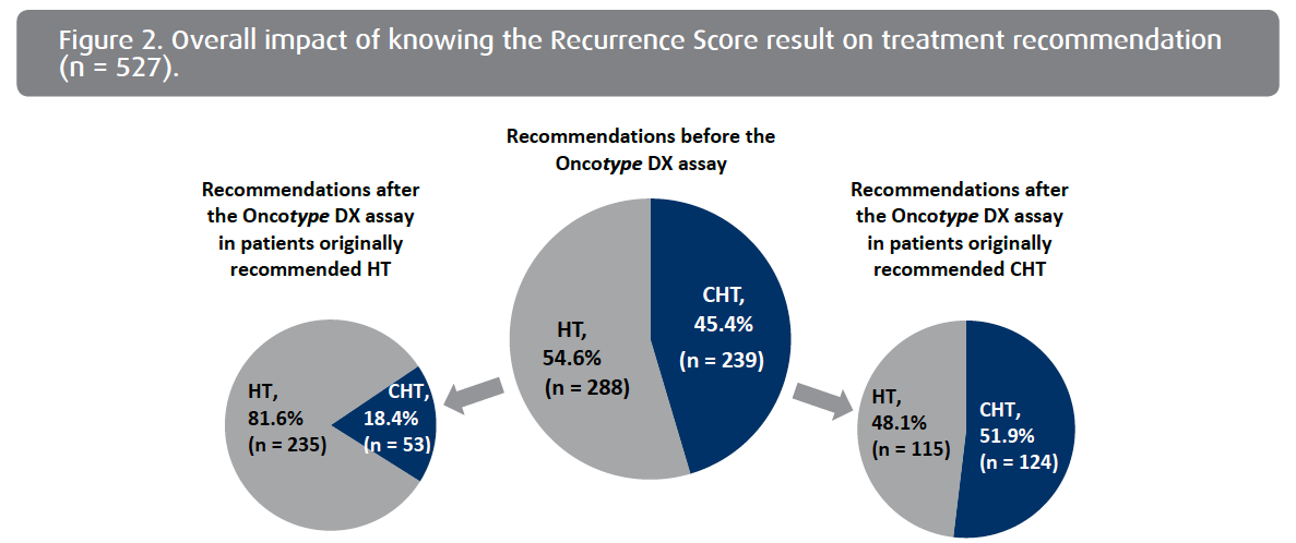 Pooled analysis of 4 European Studies Assessing the Impact of Oncotype DX on Treatment