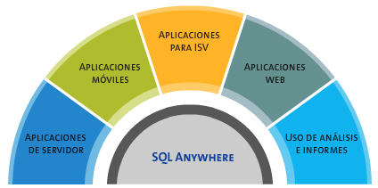 Figura 3.2 Arquitectura SQL Anywhere Fuente: http://www.sybase.com.