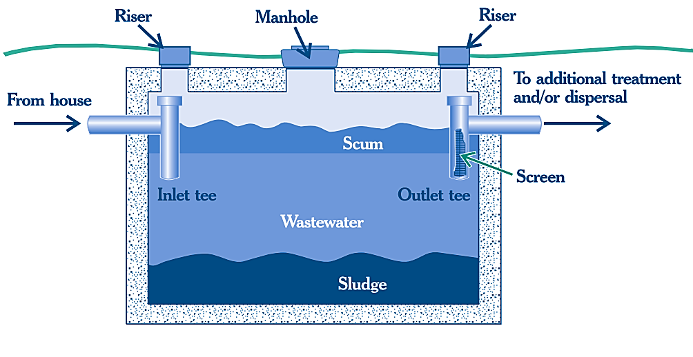 Septic System Single chamber septic tank diagram (US EPA, 2002) A septic system is an on-site human wastewater management option that consists of a pipe from the residence, a septic tank, a drainage