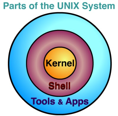 SSOO: UNIX (1/2) Creado ~1970 en los laboratorios Bell AT&T. SO para mainframes y supercomputadores.