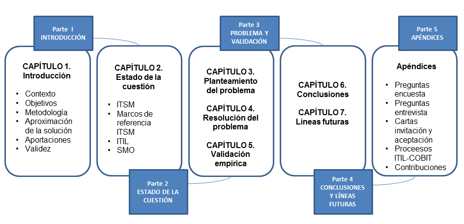 1.7 Structure of the doctoral dissertation This doctoral dissertation is divided into five parts as shown in figure 1.