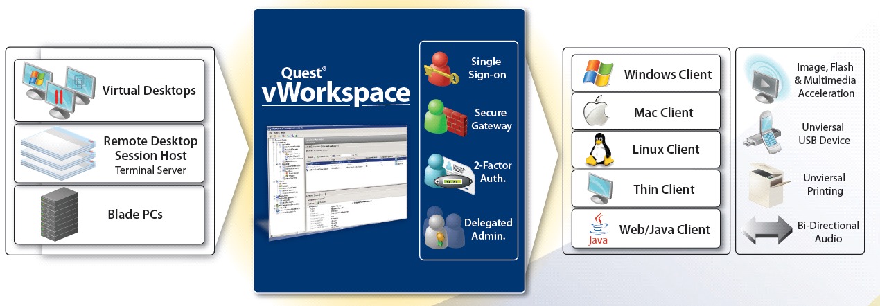 http://www.quest.com/quest_site_assets/documents/vworkspacesystemrequirements_7 2_1.pdf 3.
