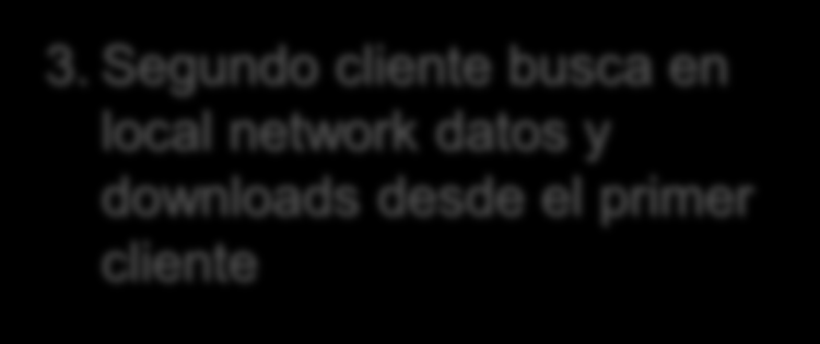 Distributed mode Cliente 1 2. Segundo cliente download identificadores desde main office server Main Office 1.