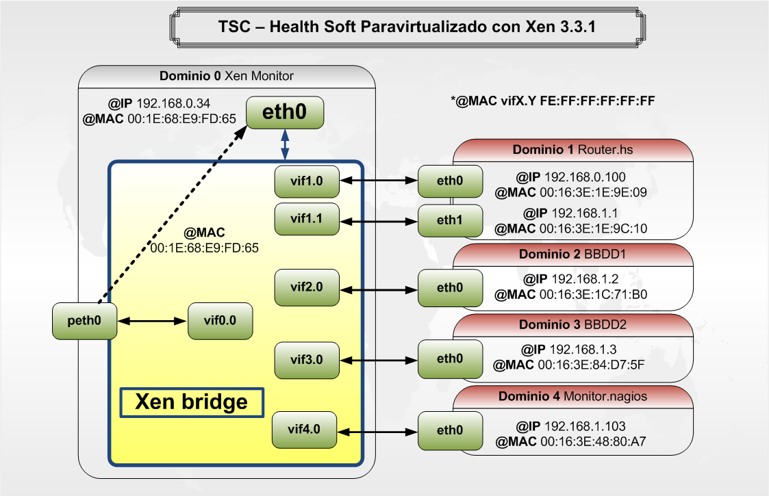 Fig 4.2 Esquema de interfaces virtuales del aplicativo en Xen brctl (administrador de bridge, prerrequisito de Xen): bridge name bridge id STP enabled interfaces eth0 8000.001e68e9fd65 no peth0 vif1.