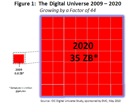 El Universo Digital