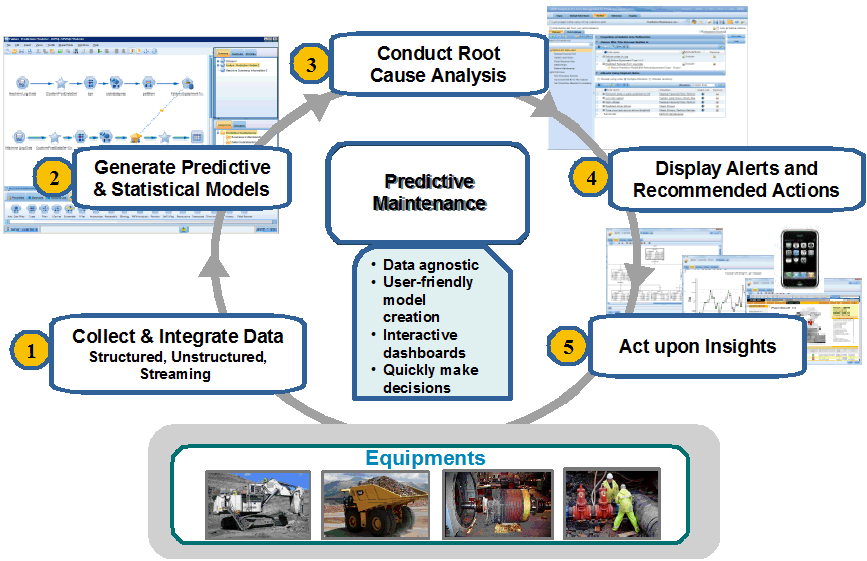 IBM Predictive Maintenance and Quality En el Mantenimiento Predictivo se analizan datos