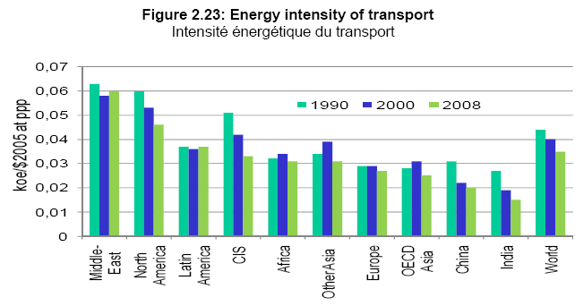 Energy Intensity of Transport Sector : LAC shows relative stagnation 1990-2008 OECD N.