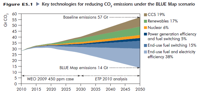 Energy Efficiency is key in Global Climate Change Mitigation Scenarios. LAC contribution to Climate Change Mitigation is basically EE action a win-win solution for the region.