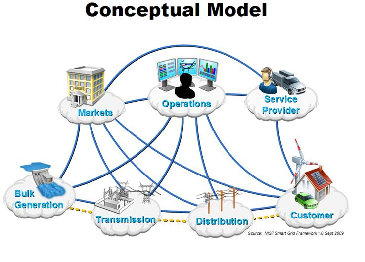 5 Estado del Arte CIM user group (Common Information Model) http://cimug.ucaiug.org/default.