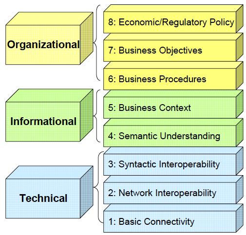 9 Interoperability Framework Model Design Solution Operación Market Enterprise Generación Transmission