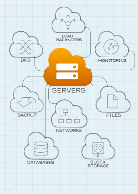 Ejemplos de Iaas Rackspace Cloud Rackspace Cloud http://www.rackspace.