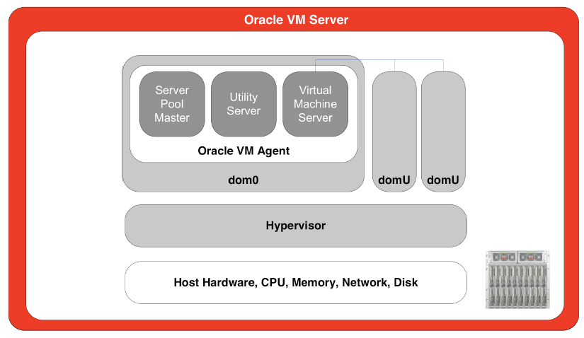Oracle VM Blade Cluster Reference