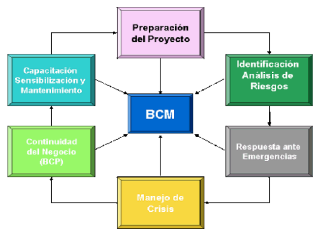 Estándares para BCP - DRI (Disarter Recovery Institute International) - (ISC)2 International Systems Security