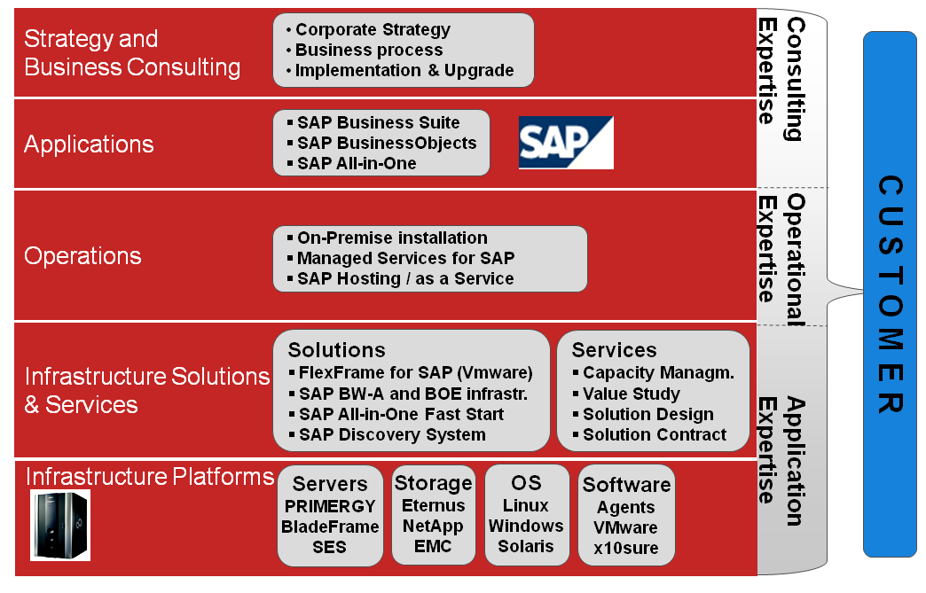 FUJITSU: Portfolio completo para SAP & partners Business Services Business Consulting Services Business Process Outsourcing & partners Application Services Application Management