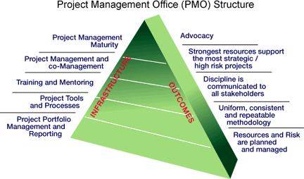 Project Management Office (PMO) www.
