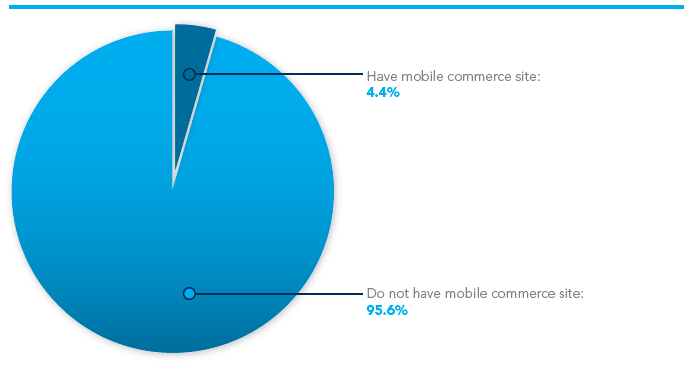 Fig. 26: RETAILERS ONLINE EN USA QUE TIENEN UN SITIO MÓVIL COMERCIAL, OCTUBRE 2008 (% DE ENTREVISTADOS) Fuente: Internet Retailer, Website Design, Content and Rich Media, conducido por Knowledge