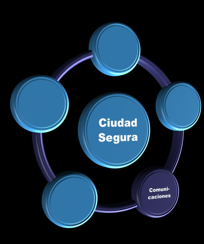 6 / Ciudad Segura: Coordinación y Supervisión Operations management Despacho Recursos Información