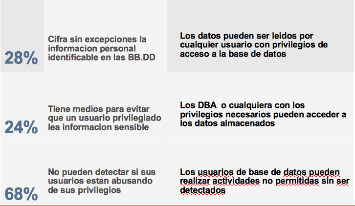 Bases de Datos: vulnerables