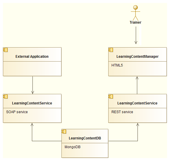 Figura 14 - Learning Contents component process. The architecture is composed by 5 items: 1.