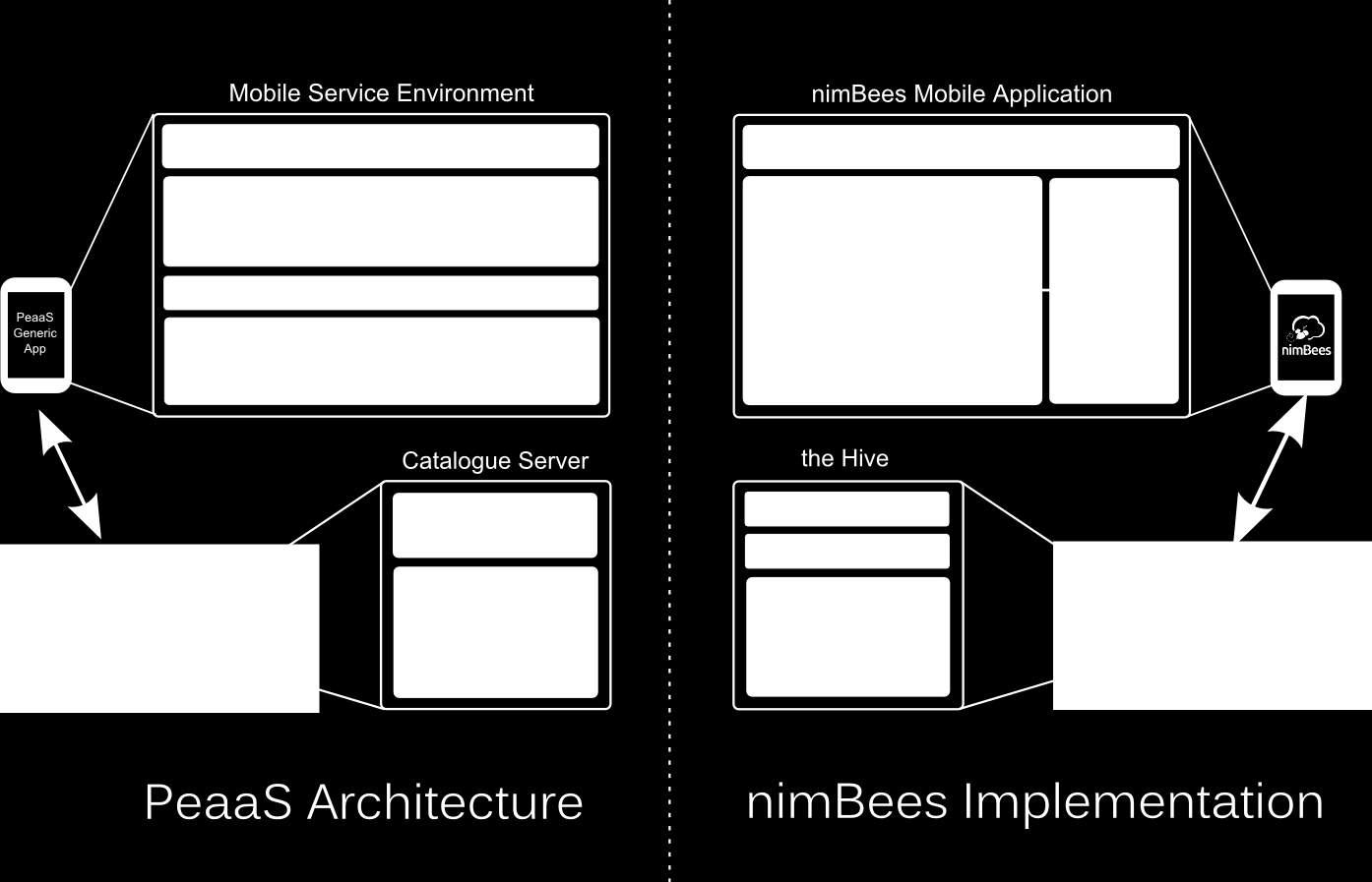 J. Miranda, J. Guillén, J.J. Berrocal, J.M. García, J.M. Murillo, C. Canal 61 Fig. 5. nimbees R implementation of PeaaS architecture.