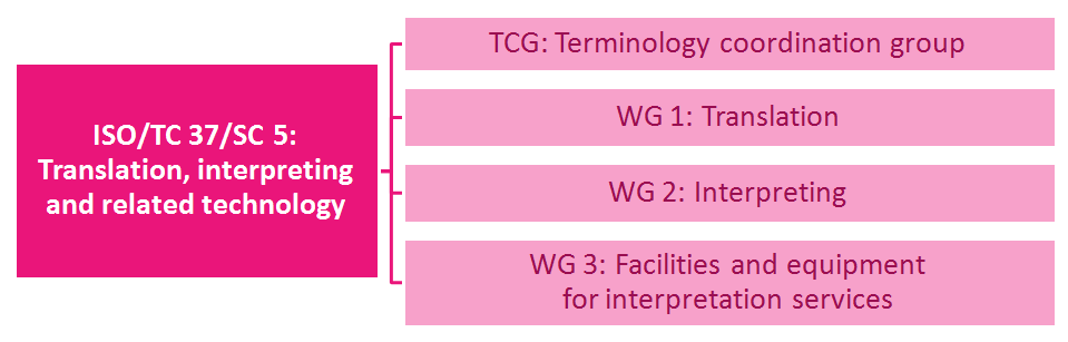 Figure 6: Structure of ISO/TC 37/SC 3 (as of April, 2015) Figure 7: Structure of ISO/TC 37/SC 4 (as of April, 2015) Figure 8: Structure of ISO/TC 37/SC 5 (as of April, 2015) Finally, Table 2