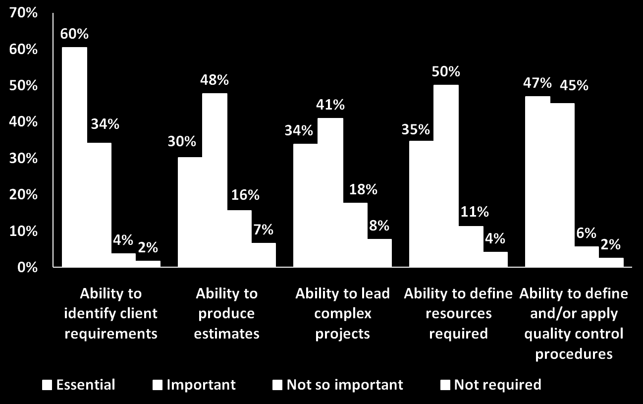 (100%=519-533accordingtoquestion). Figure 7. Project management and customer requirements.
