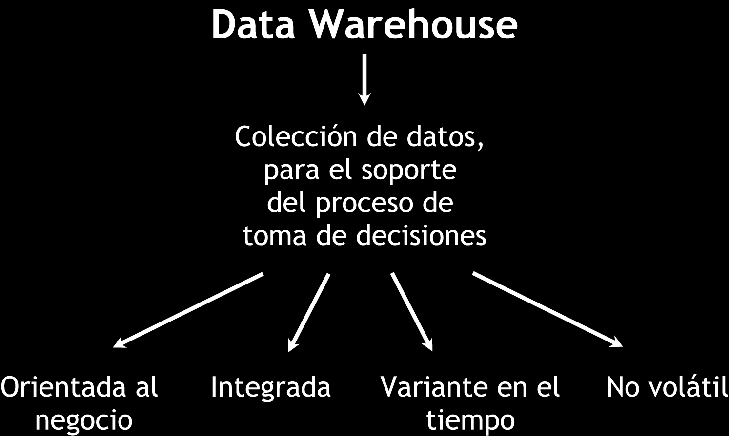 Data Warehouse (DW): definición