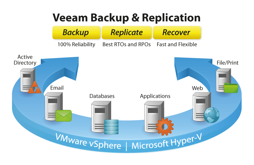 Veeam Backup & Replication está diseñado específicamente para la virtualización.