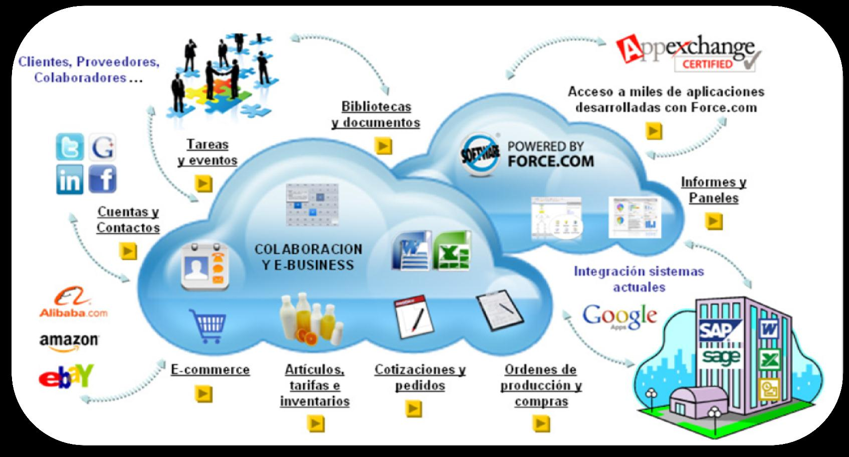 Uso y Aplicaciones de Cloud Computing.