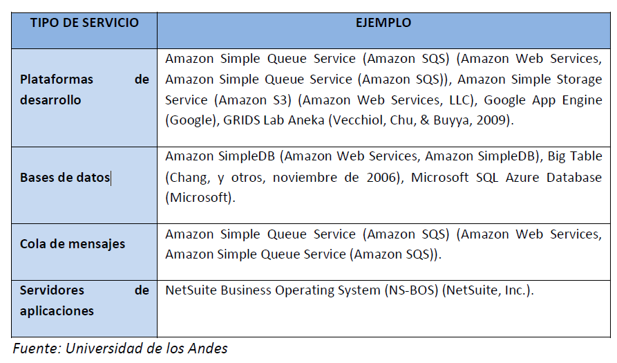 MODELOS DE CLOUD PAAS (PLATAFORM AS