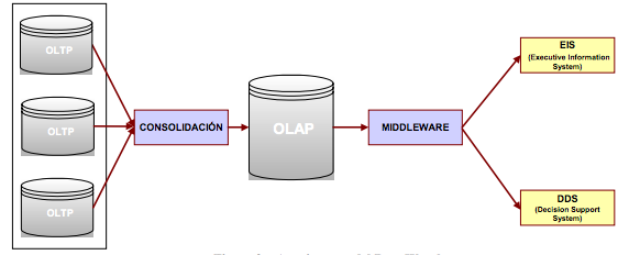 5.1.11 Data Warehouse OLAP.