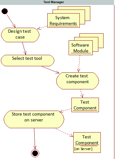Process for Unattended Execution of Test Components Emma Torres Orue, Martha D.