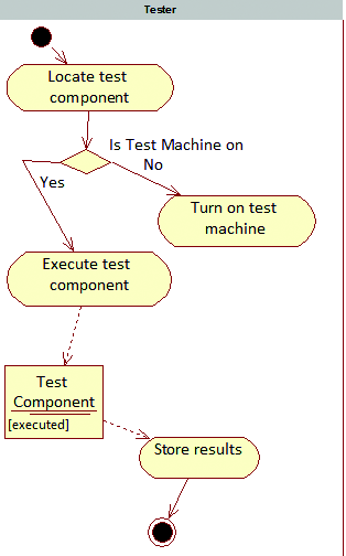 Process for Unattended Execution of Test Components generated by any application, either directly or through a wrapper component.
