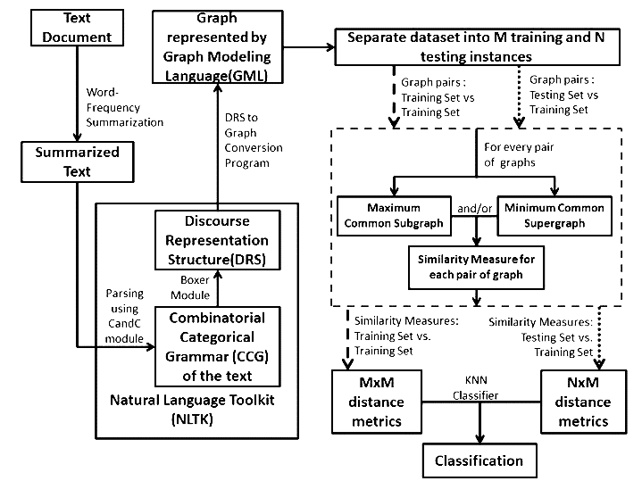 Comparison of Different Graph Distance Metrics for Semantic Text Based Classification Fig 1.