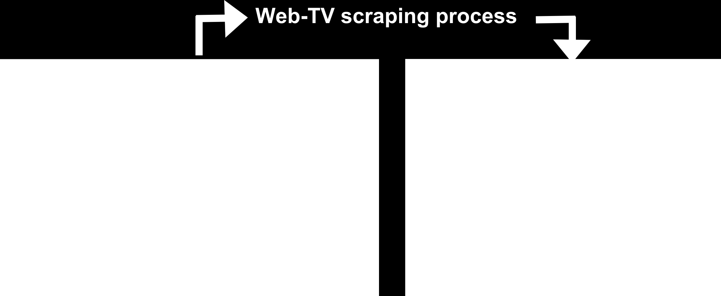 Information Extraction in Semantic, Highly-Structured, and Semi-Structured Web Sources Fig. 2. The contents displayed on the TV screen are taken from the Web portal.