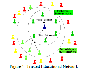 Trusted networks are built by relations that are not solely based on organizational or personal historical data they are based on: Topic / subject of the collaboration: We do not trust people in