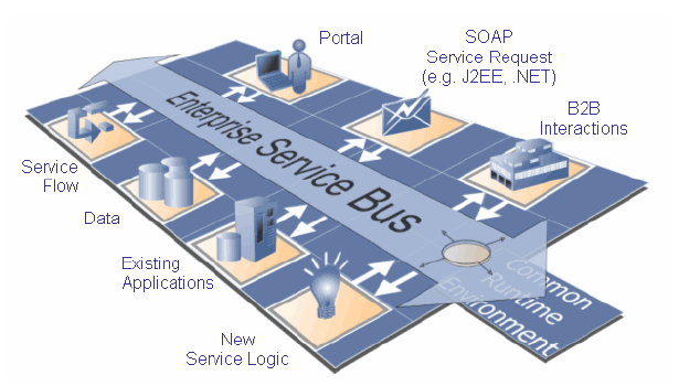 SOA Provides a Blueprint for Services SOA Basics Service Consumers / Composite Applications Service Providers / Service Enablement Service Identification