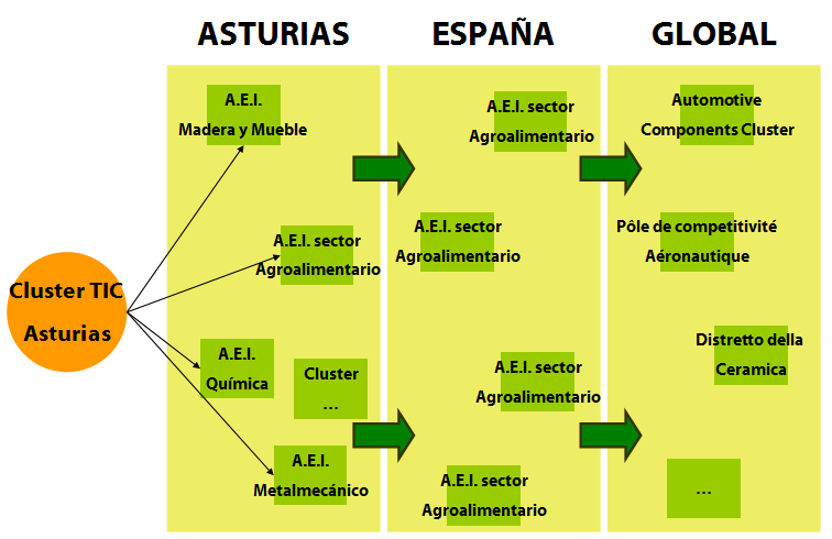 Cluster of Clusters Strategy Specialization is a key factor necessary for competitiveness and increased profitability of companies in the Cluster.